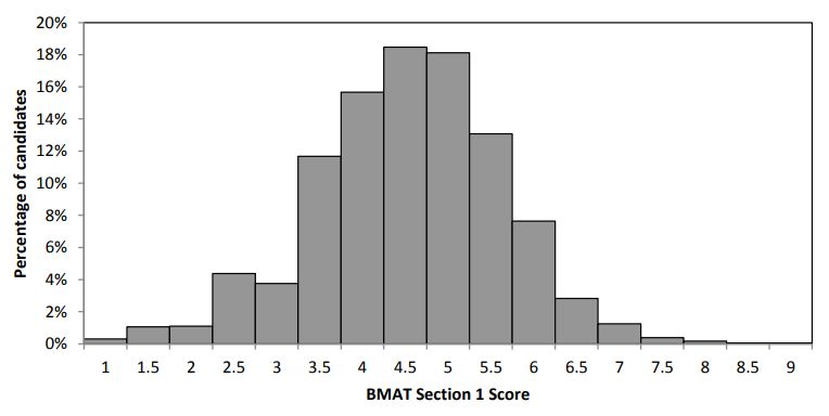 2017 BMAT Section 1 Results