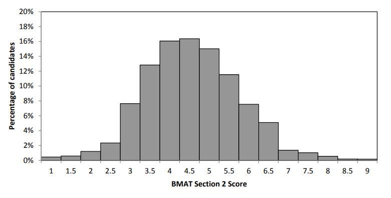 2017 BMAT Section 2 Results