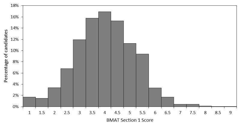 2018 BMAT Section 1 Results