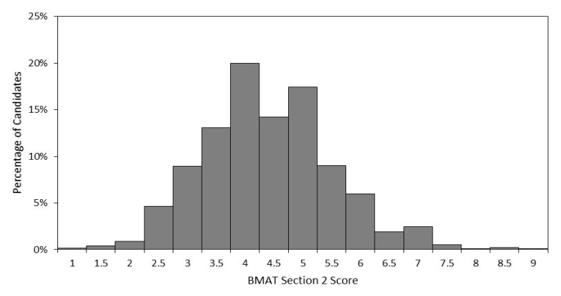 2018 BMAT Section 2 Results