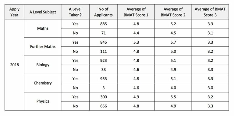 bmat a level subjects impact on score