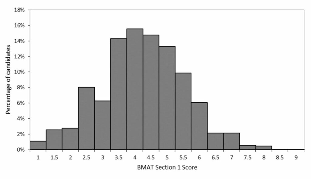 bmat section 1 scoring table
