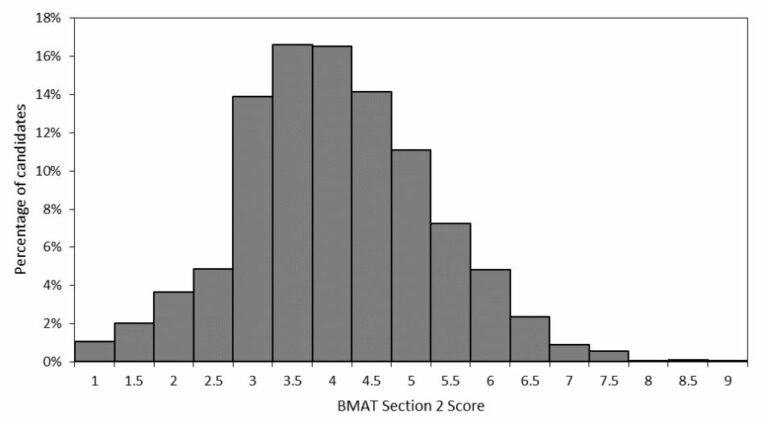 bmat section 2 scoring table
