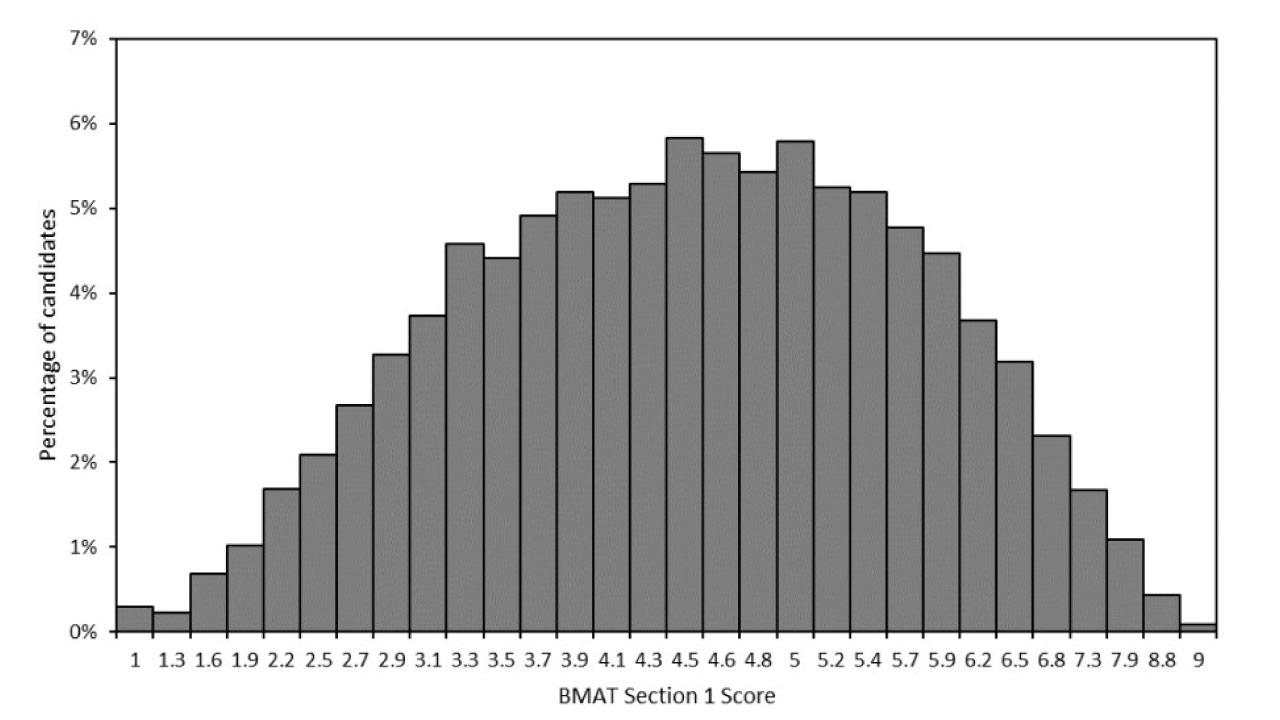 bmat-section-1-scores